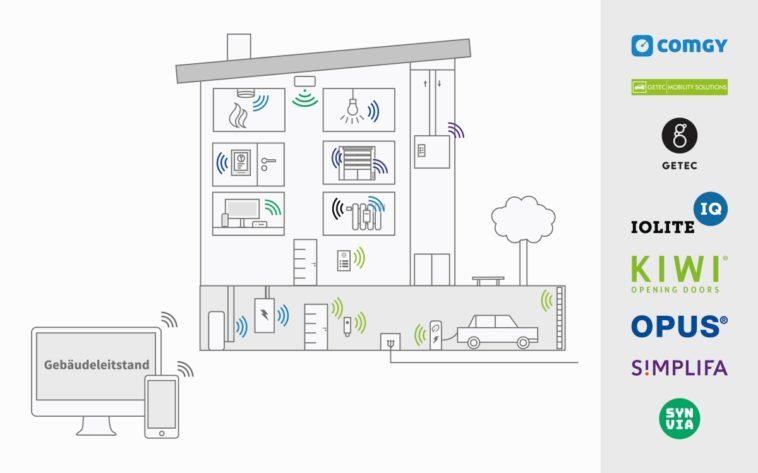 Gebäudetechnik: Integrierte Lösungen für Smart Buildings