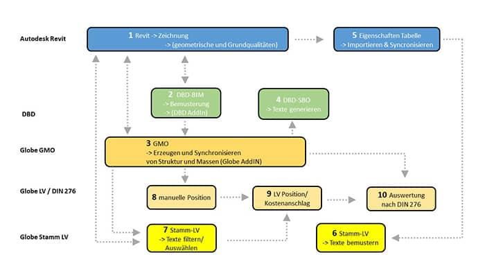 AVA-Software und CAD synchronisieren