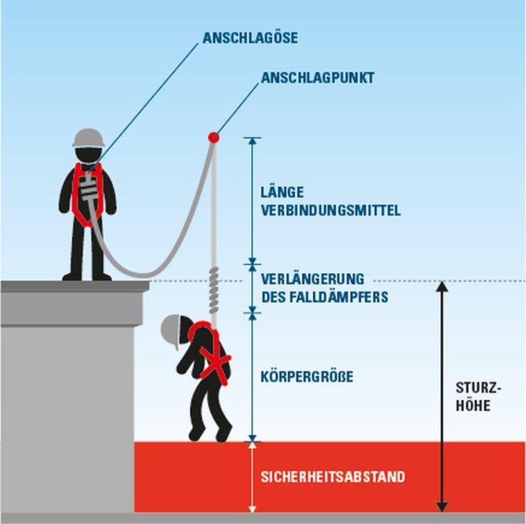Höhensicherung berechnen