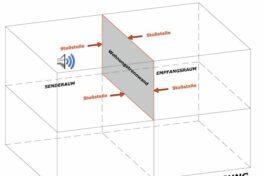 Schallübertragung horizontal