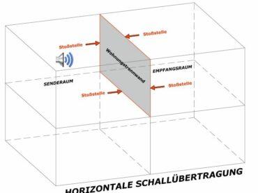 Schallübertragung bei Betondecken: Was für guten Schallschutz sorgt