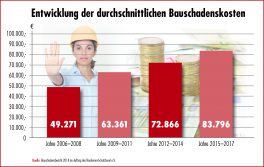 bsb_entwicklung_der_bauschadenkosten_2006-2017