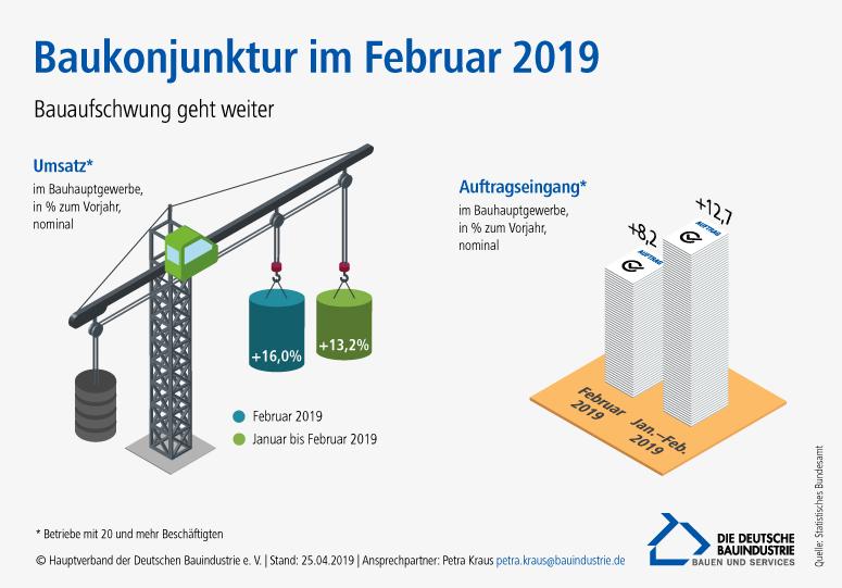 infografik_baukonjunktur_25042019