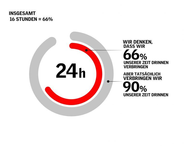 velux_tig_infografik_time_spent_indoors_total