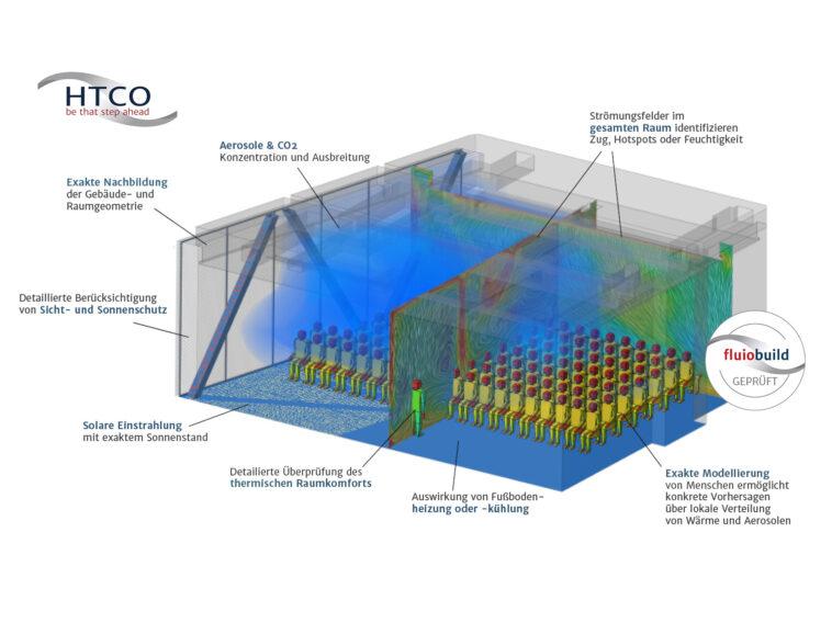 Luftqualität in Gebäuden mit virtueller Planungsmethode verbessern