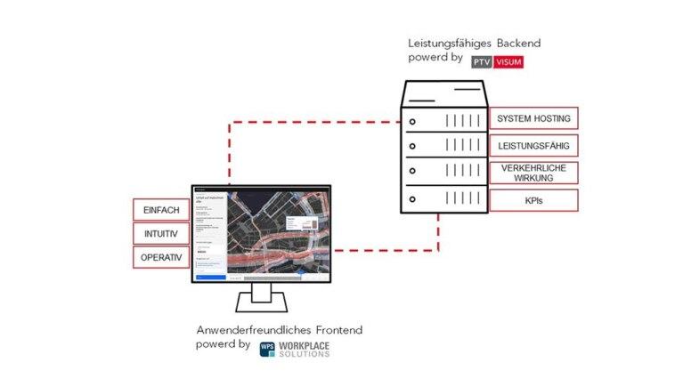 Verkehrsfluss optimieren, Baustellen intelligenter planen