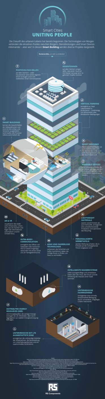 Smart Building der Zukunft
