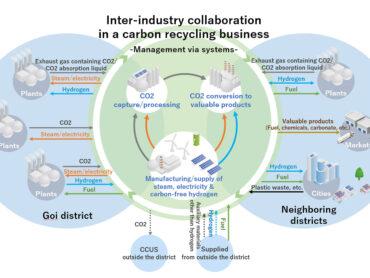 CO2-neutraler Industriekomplex: Studienprojekt von Yokogawa